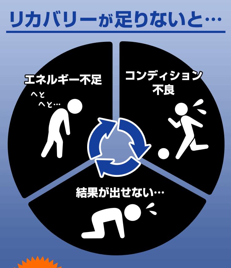 BADサイクル